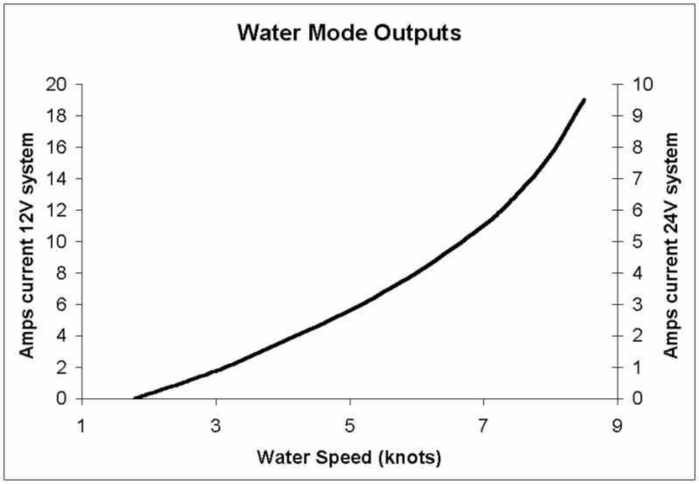 watermode-outputs